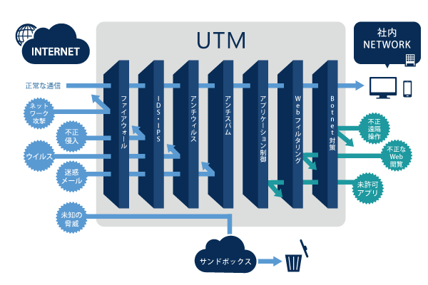 図:UTM(Unified Threat Management : 統合脅威管理)